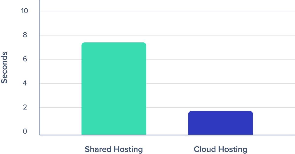 Hosting Comparison Graph